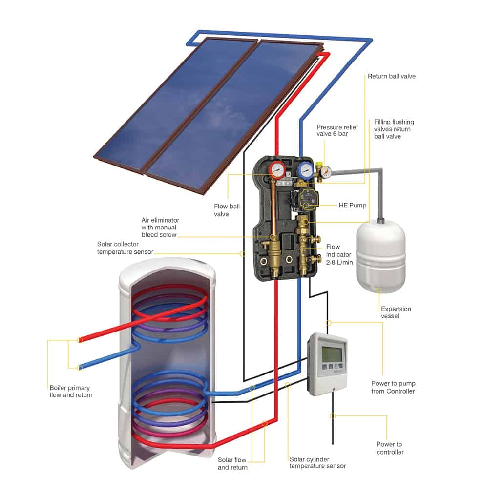 Solar Water Diagram